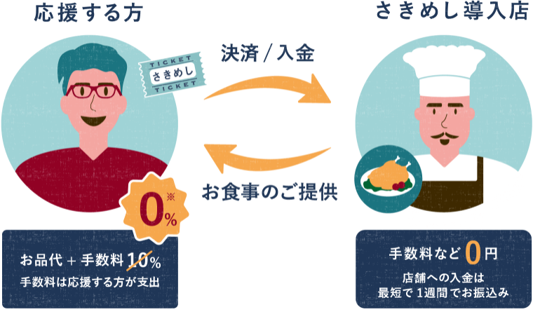 さきめしの説明図。さきめし導入店側の手数料などは0円、手数料は店舗を応援する方が支払います。